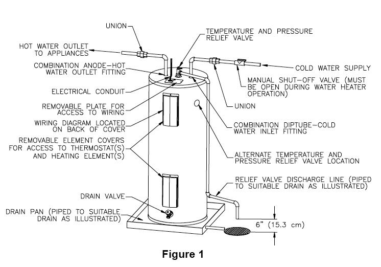 Electric Hot Water Heaters in Garages   Int'l Plumbing, Mech